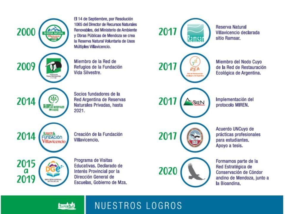 Logros RNV 2021